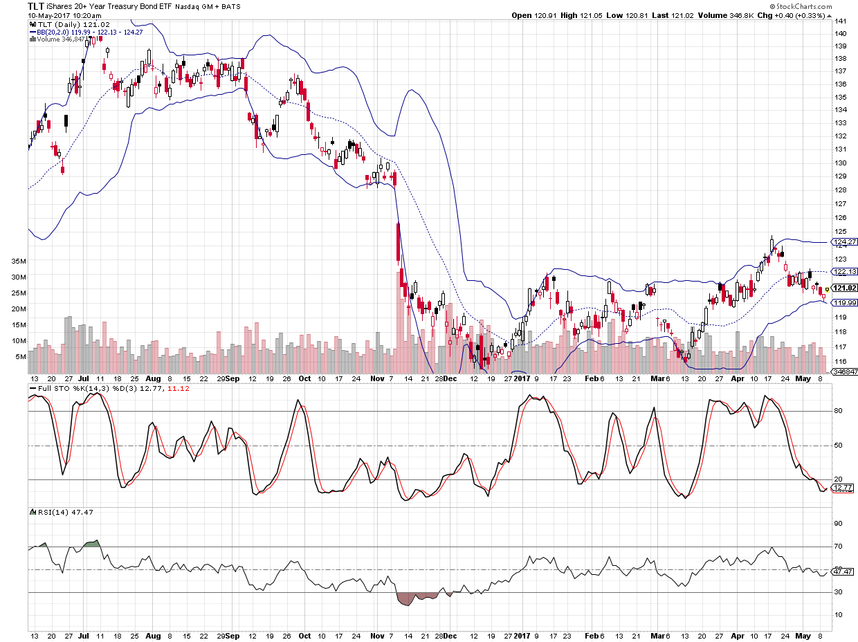 Short term trading opportunity in long term US Bonds based on chart pattern and technical indicators RSI and Stochastics