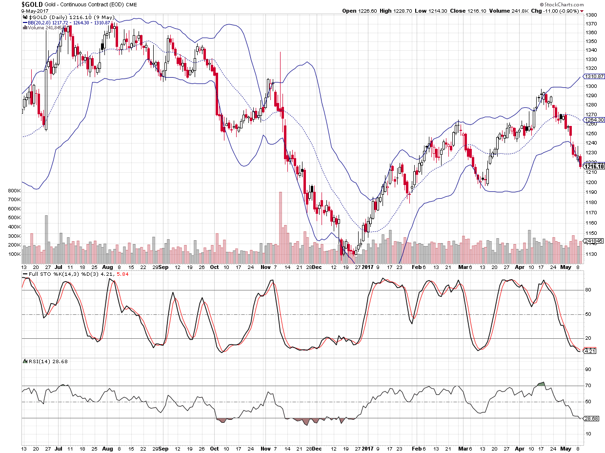 Short term trading opportunity may be coming for gold based on chart and technical indicators RSI and Stochastics