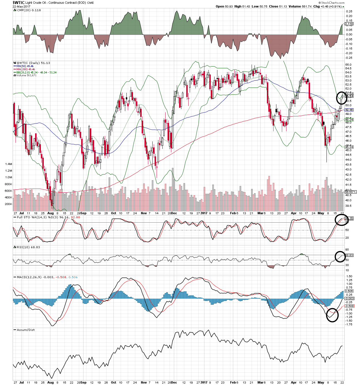 WTIC WTI crude oil daily chart showing near overbought levels on the momentum indicators - loonie wti crude oil
