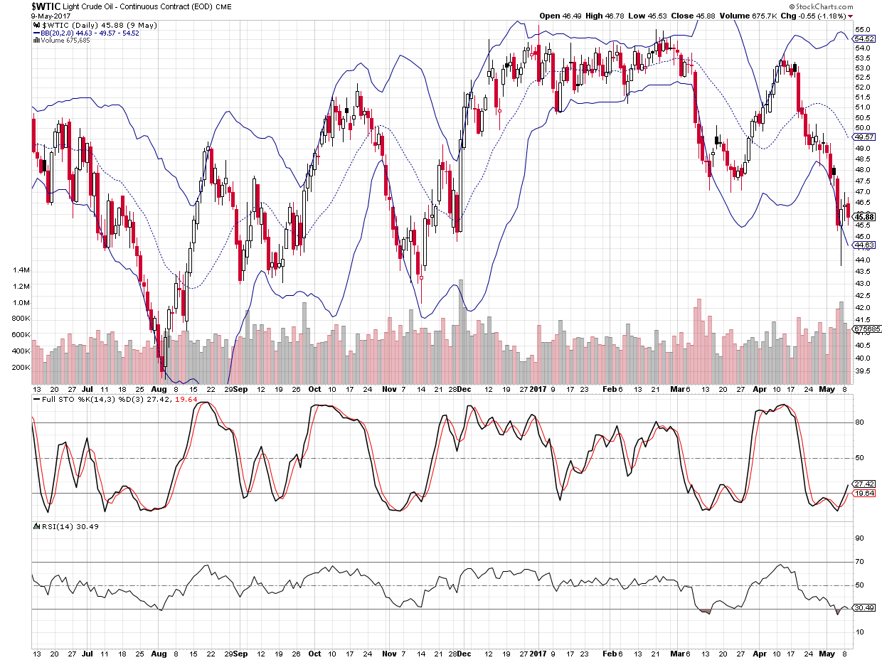 Short term trading opportunities for WTIC Light Crude Oil based on chart and technical indicators RSI and Stochastics