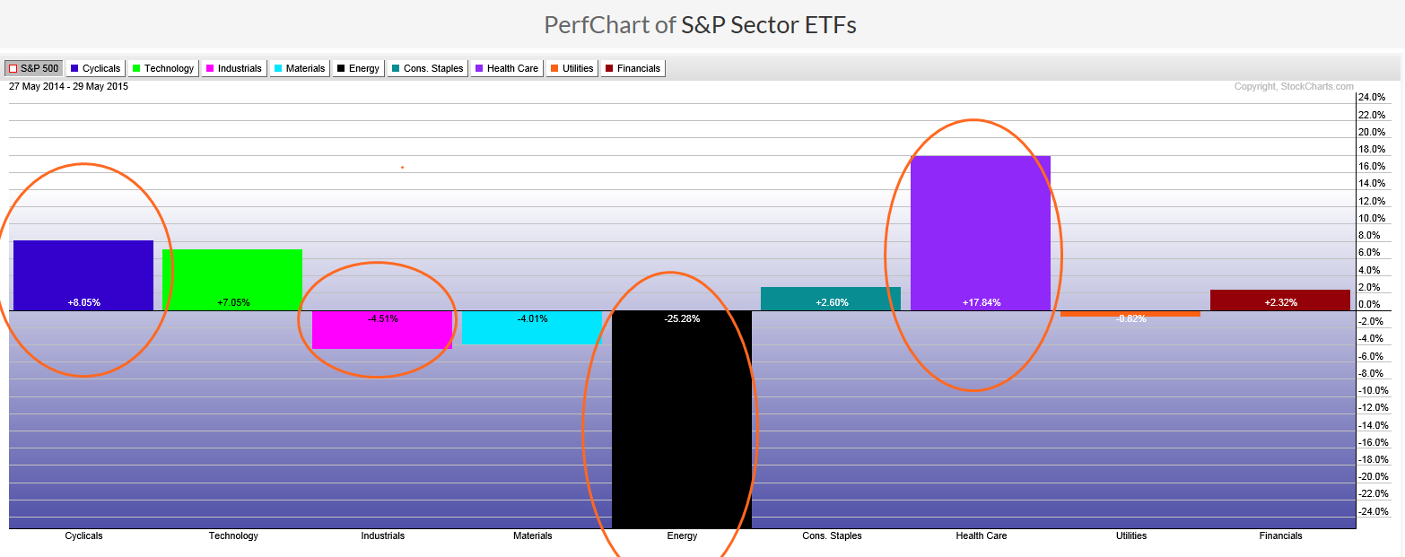 Performance Chart of S&P sector ETFs from May 2014 to May 2015