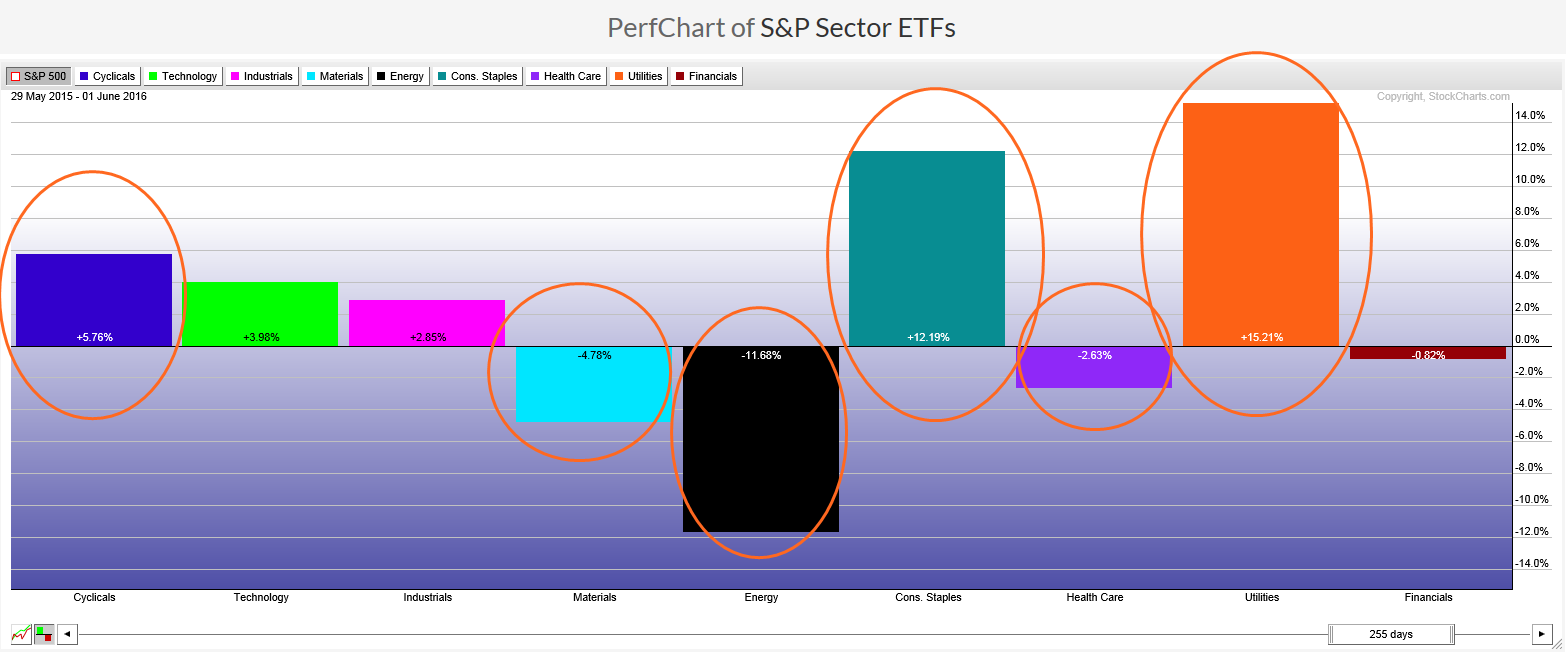 Sector Rotation: Performance Chart of S&P sector ETFs from May 2015 to June 2016