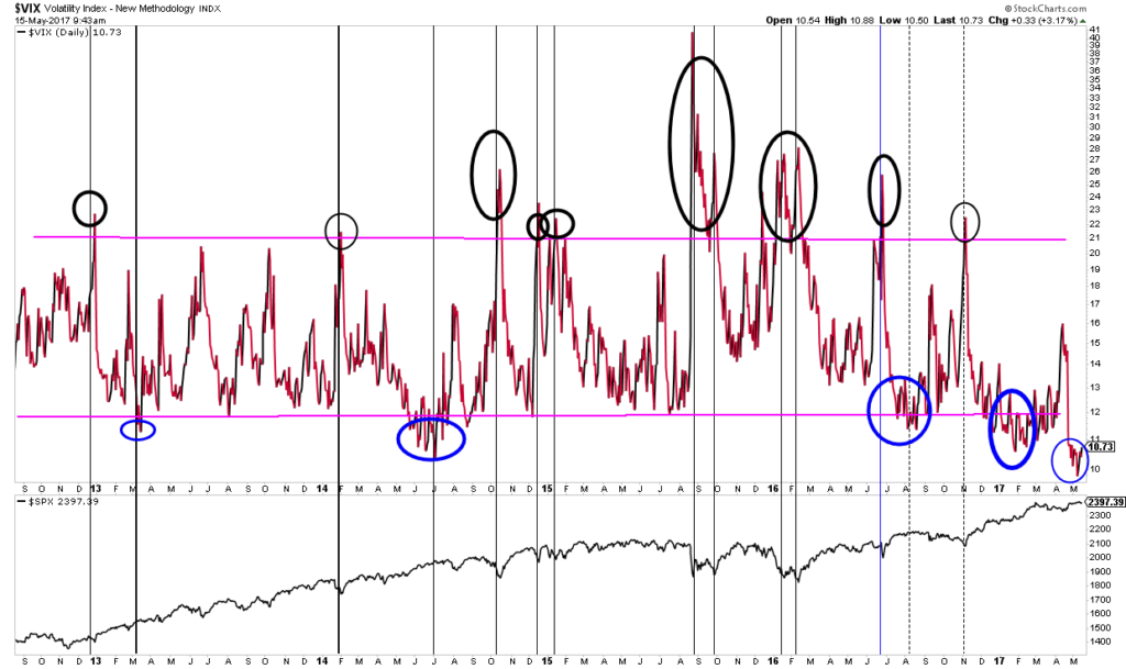 Elliott Wave Theory and VIX analyis of current market conditions