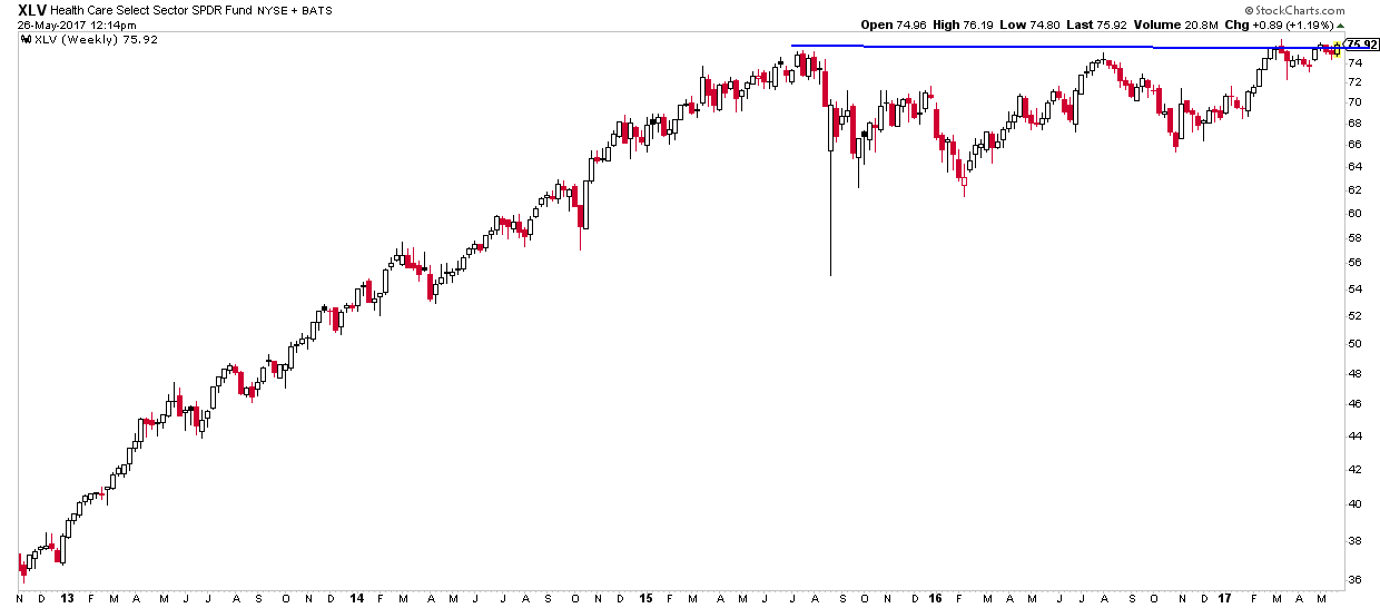 Healthcare sector ETF chart from 2013 to May 2017 with potential for breakout