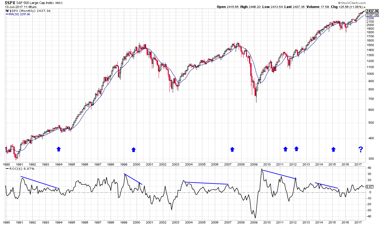 Year Chart of the S&P 500 with ROC Rate of Change Market Timing indicator suggesting trend change may be coming