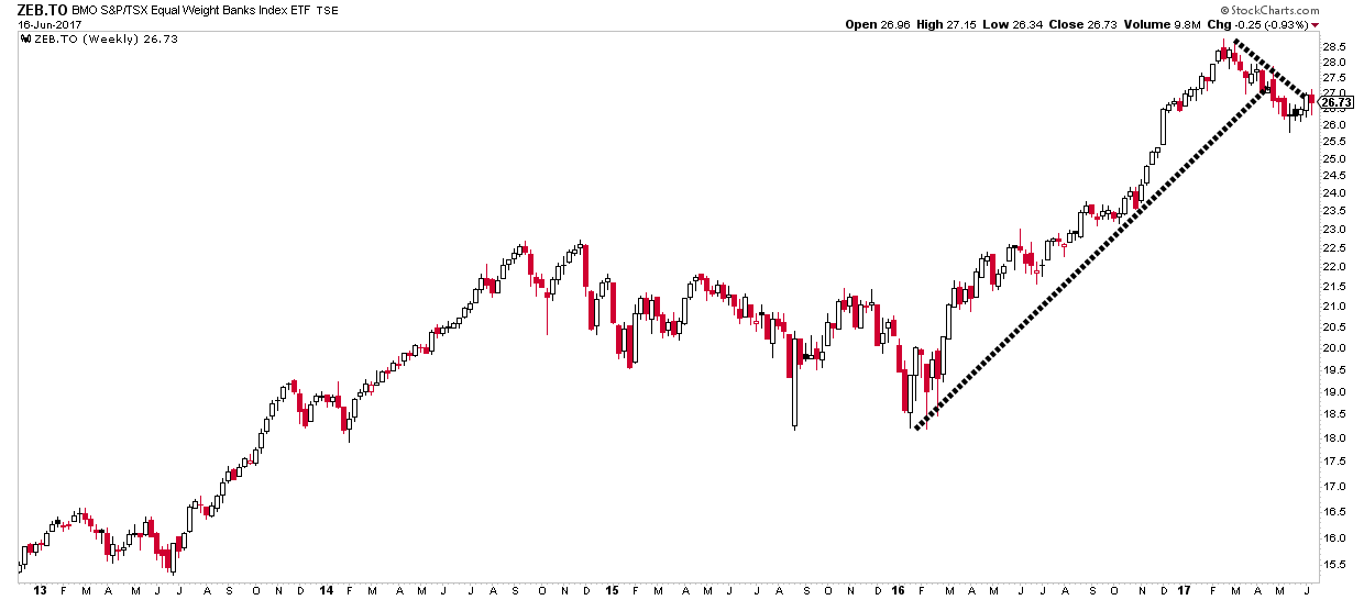 Canadian Banks ETF - monthly chart showing potential for breakout