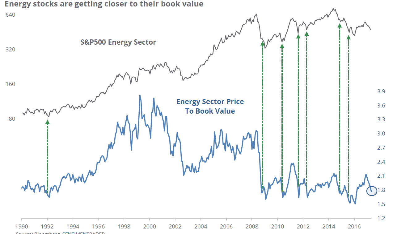 Energy stocks are approaching book value - potential for WTI crude oil to bounce