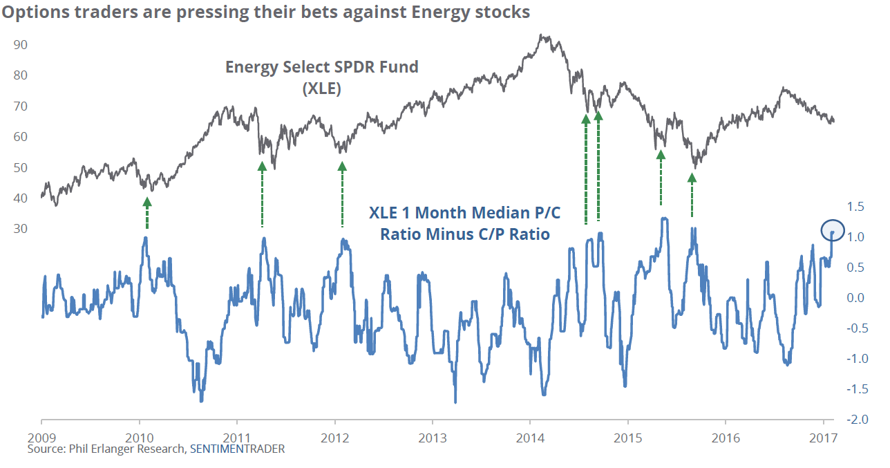 WTI Crude oil - chart showing options traders are betting against energy stocks - a contrarian bullish indicator
