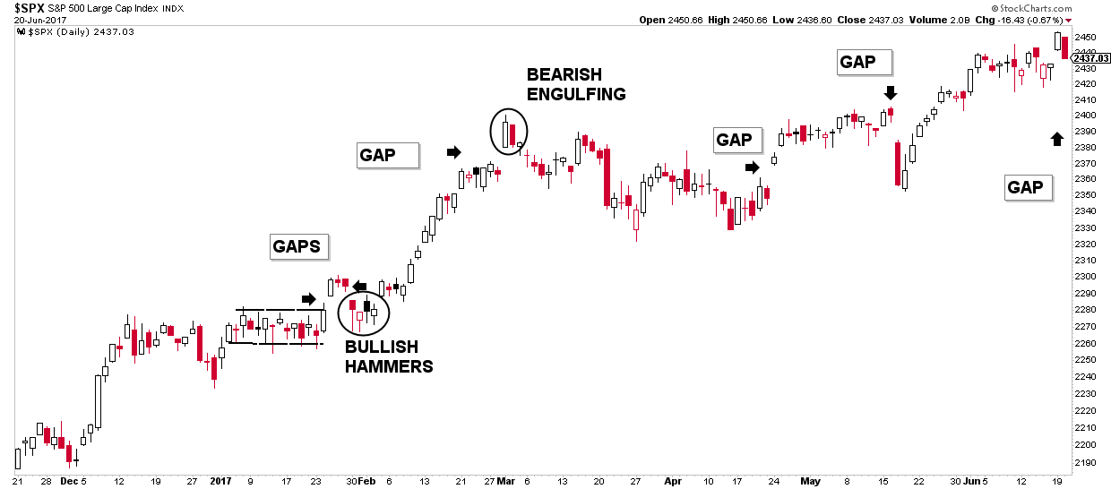 Daily stock chart gap analysis of the S&P500