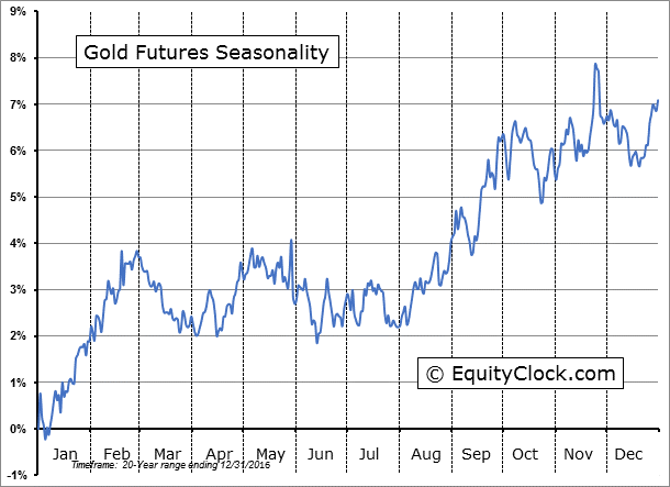 Gold and Silver Seasonality: Monthly chart of gold futures seasonality over the past 20 years