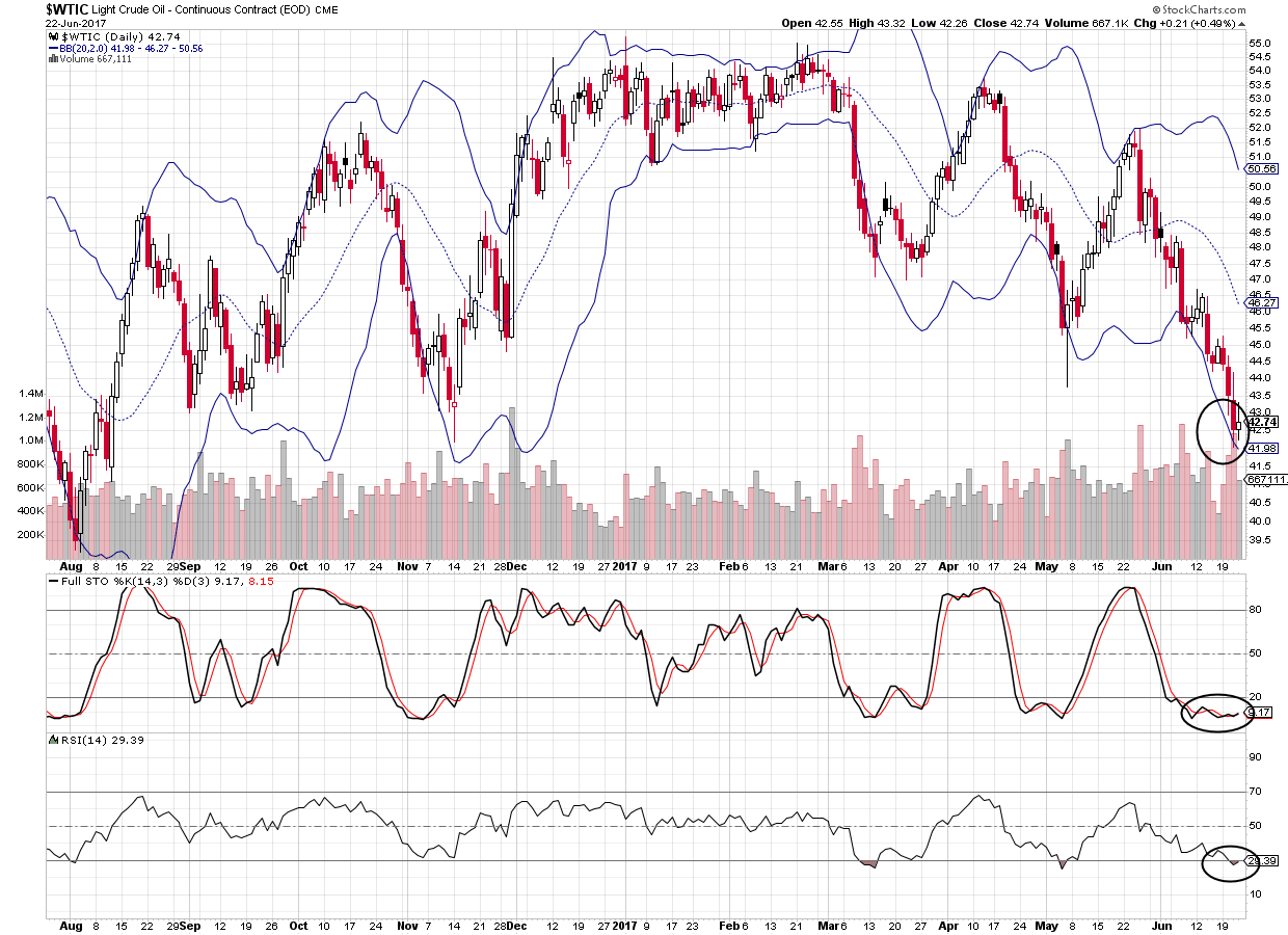 WTI Crude Oil chart showing Bollinger Bands, Stochastics, and RSI