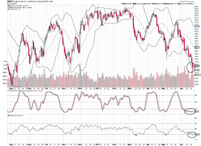 Bollinger bands crude oil