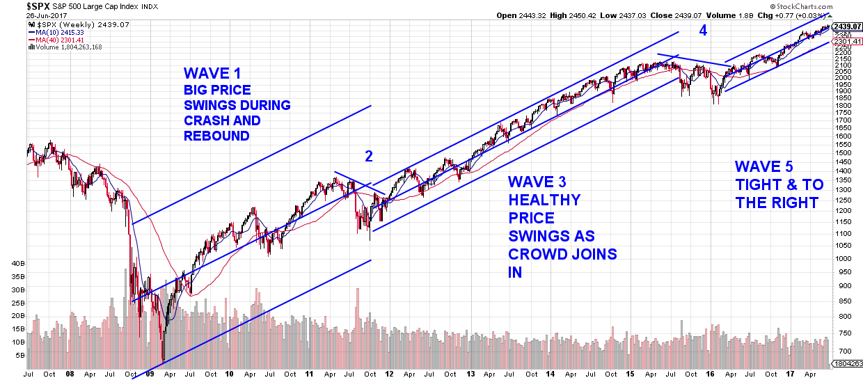 S&P500 Chart showing Elliott Wave Theory analysis as we approach the end of the first half of the trading year