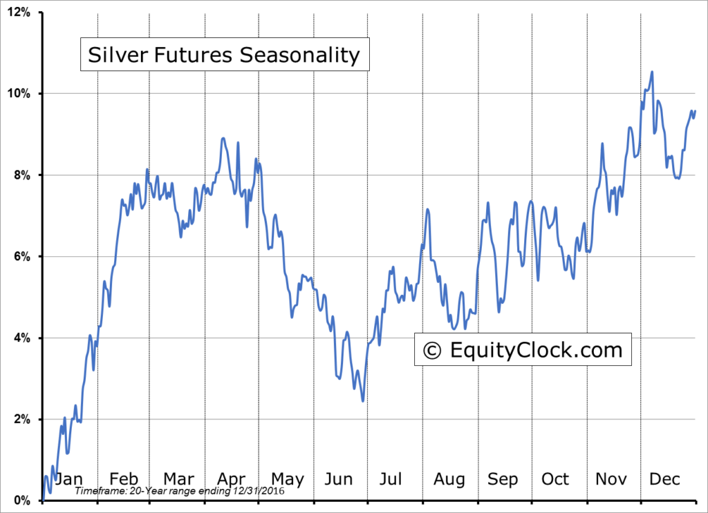 Gold and Silver Seasonality: Monthly chart of silver futures seasonality over the pat 20 years