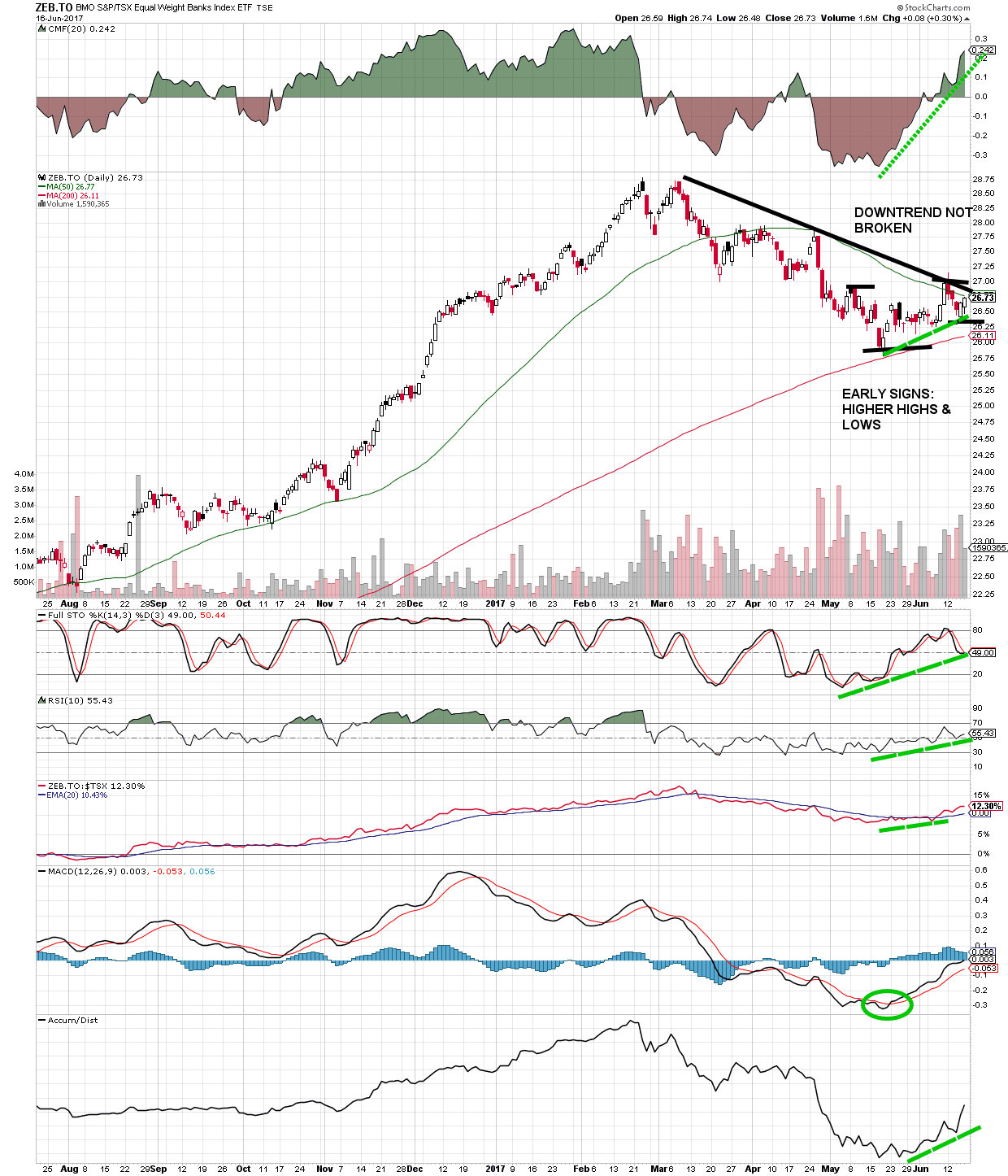Canadian Banks ETF ZEB daily chart showing positive technical indicators for breakout