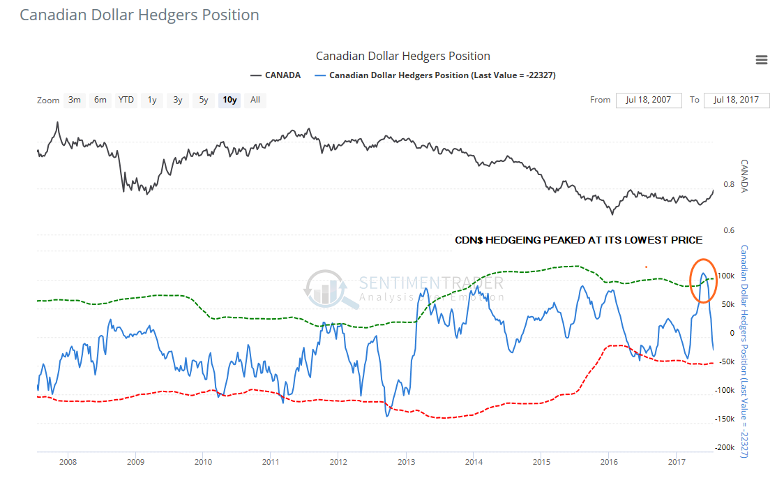 USD Oversold: Canadian Dollar (CAD) Hedgers Position chart showing CAD hedging peaked at the Loonie's lowest price point