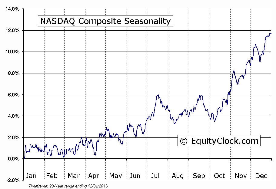 NASDAQ Momentum Slowing: Composite Seasonality Chart suggests seasonal correction may occur