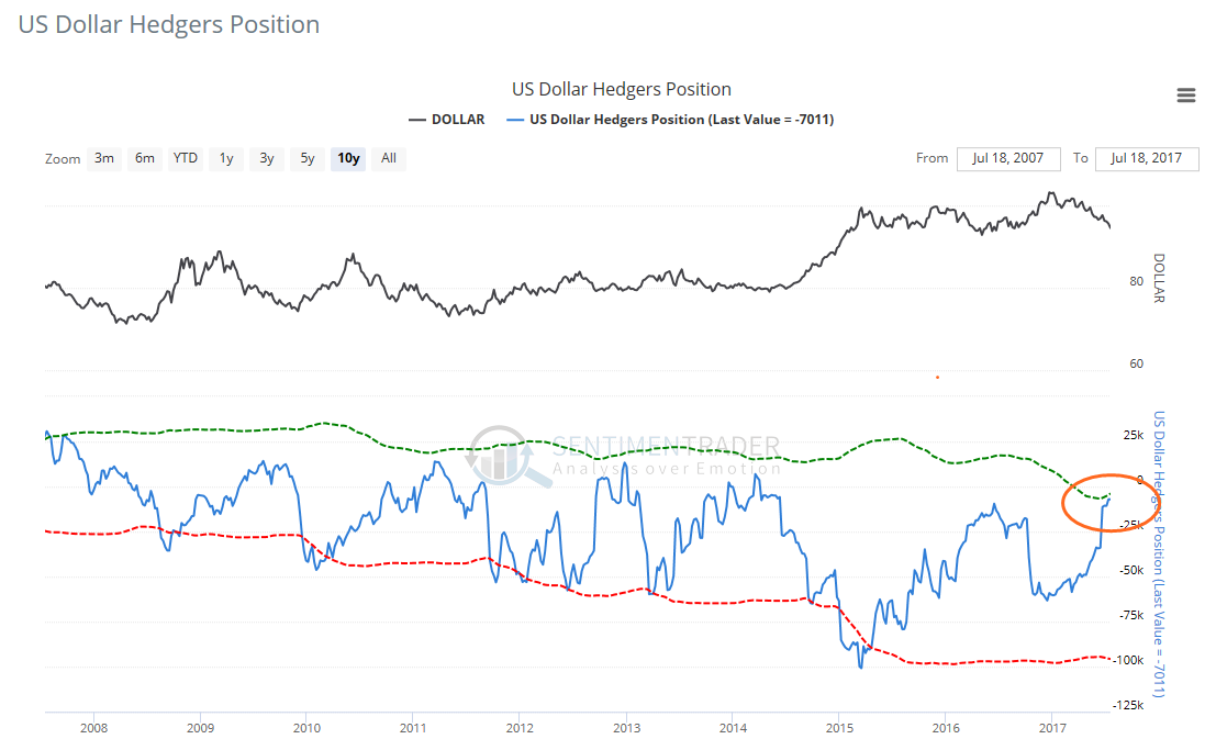 USD Oversold: US Dollar USD hedgers position chart showing commercial hedgers are overly bearish - leading to oversold conditions