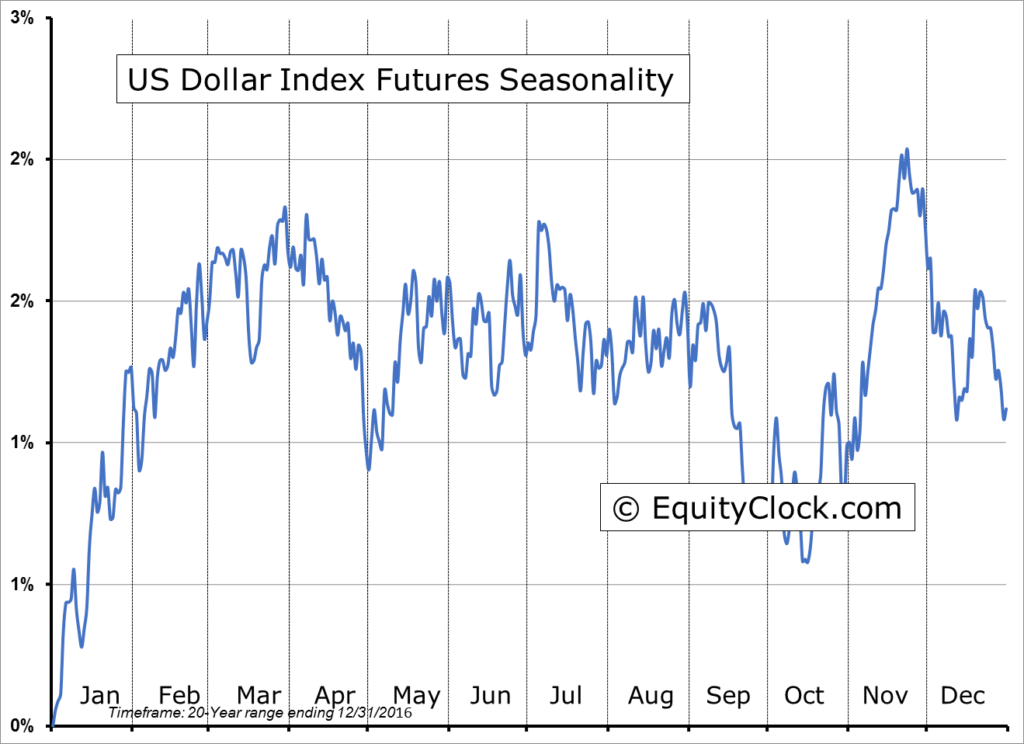 USD Oversold: US Dollar USD Index Futures Seasonality chart - the picture is not favourable from a seasonal perspective