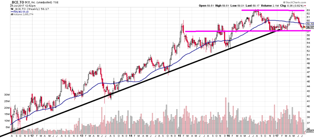 Sideways trading stocks: Bell Canada BCE.TO charting show sideway trading range developing at the end of long uptrend