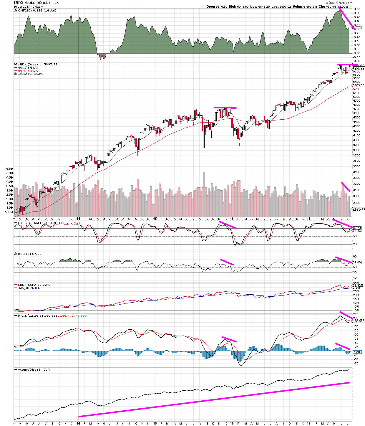 NASDAQ Momentum Slowing - NDX chart showing RSI, stochastics, MACD and Volume