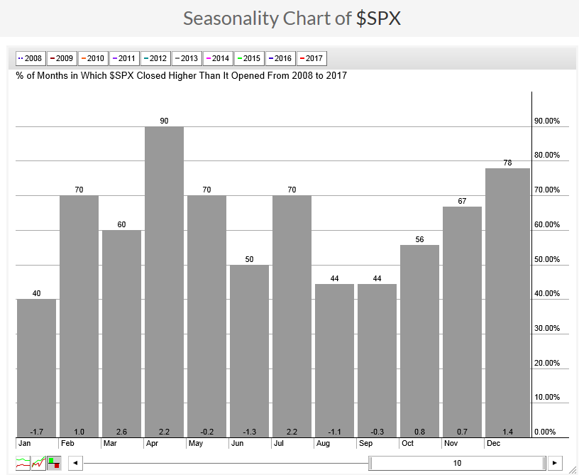 Seasonal Stock Patterns: Seasonal Chart for the S&P500 from 2008 to 2017