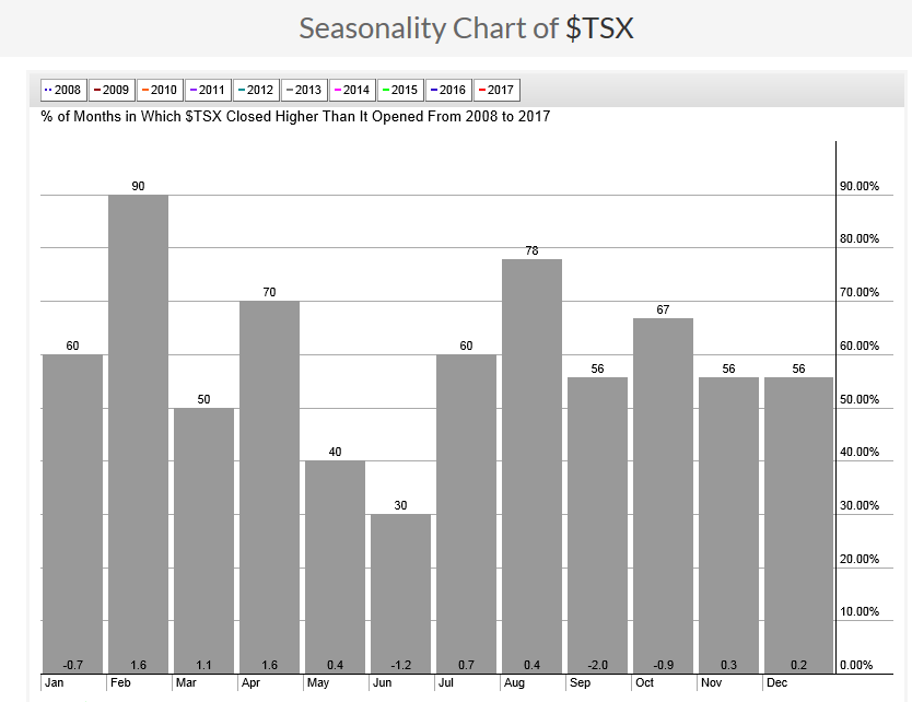 Seasonal Stock Patterns: Seasonal Chart of TSX for 2008 to 2017