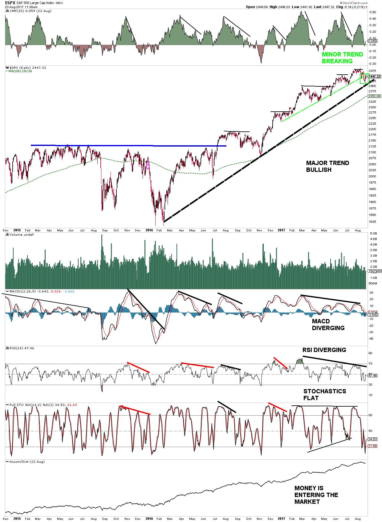 S&P 500 Trend Analysis shows break of minor trendline - major trendline remains intact
