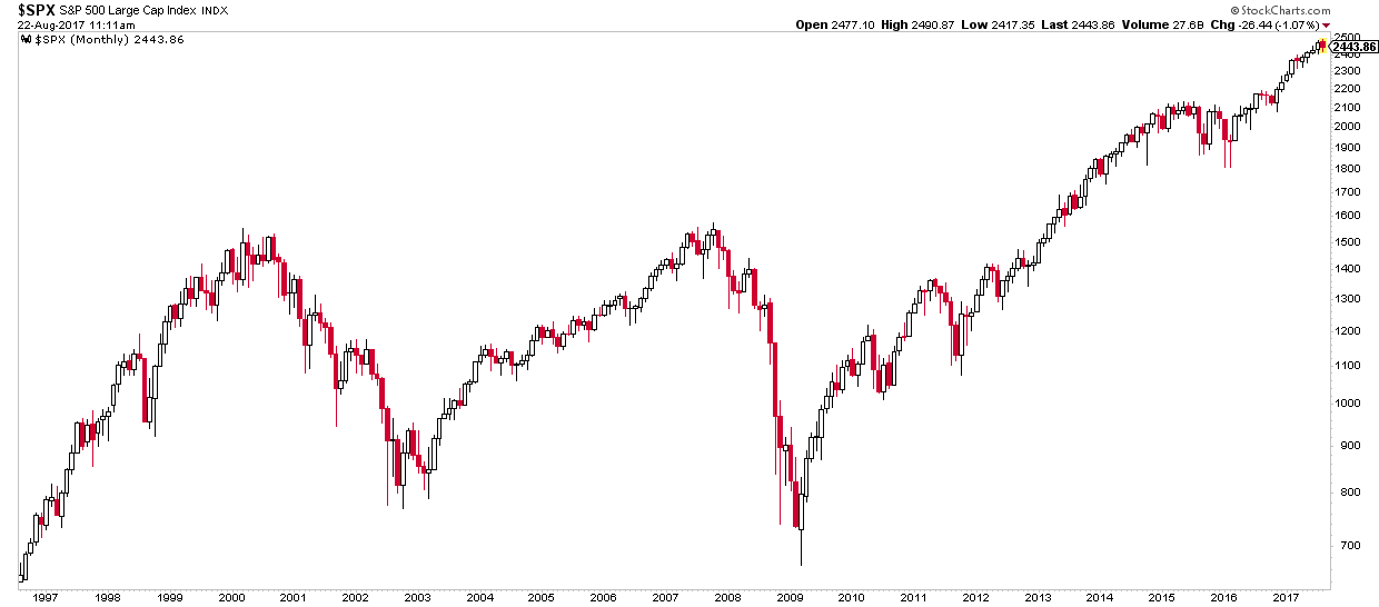 Chart of the S&P500 showing the Dotcom and 2008 crash - active management helps portfolios recover more quickly