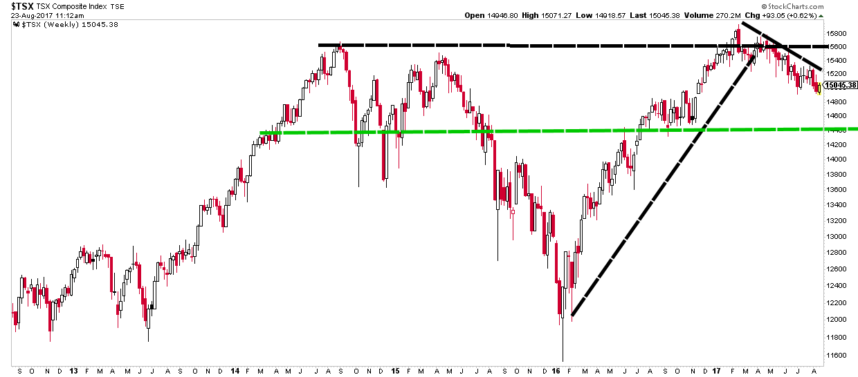 Technical Trend Analysis of TSX shows near-termed downtrend with 14500 target