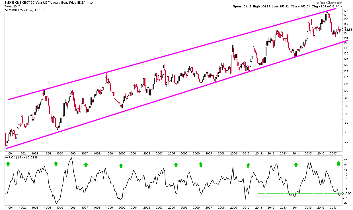 $USB 30 year bond price chart that reveals the US Long Bond continues to trade in a bullish trench channel.