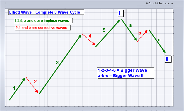 Elliott Wave Theory - Diagram shows the basics of the 8 wave cycle