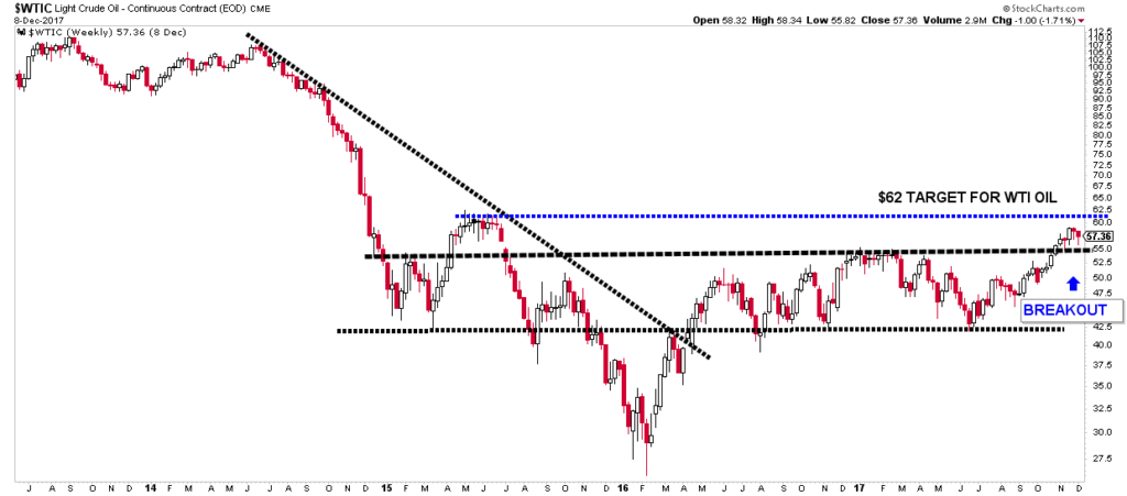 Technical chart showing breakout and price target for WTIC Crude Oil