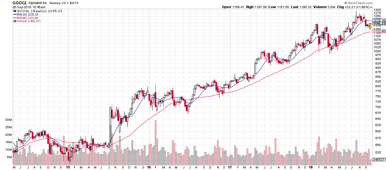 Tech and Consumer Discretionary sector rebalance, and what