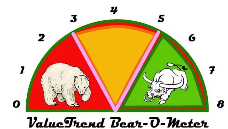 bear market bullish