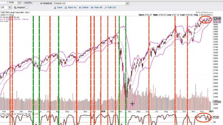stocks, investment advice, portfolio manager, smart money dumb money