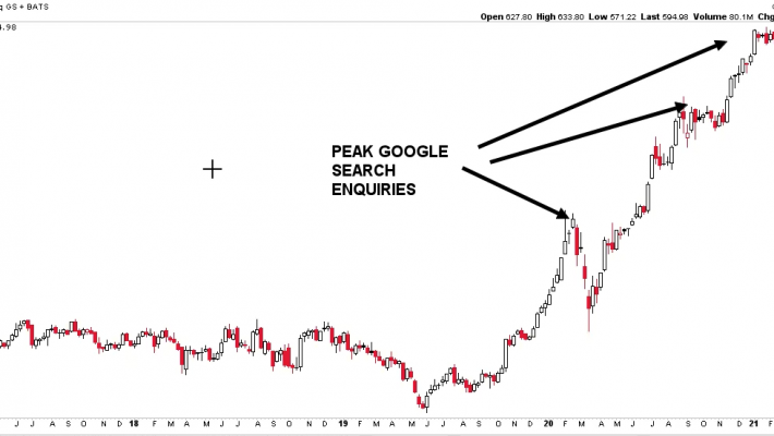 using-google-trends-to-avoid-the-next-stock-disaster